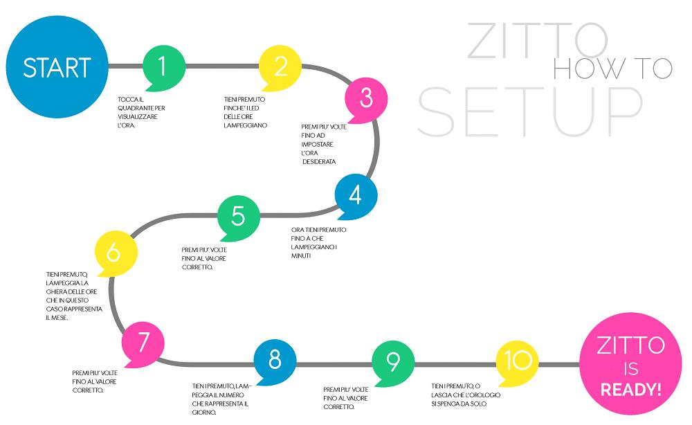 Come Funziona l'orologio Zitto? Facile: segui la guida!